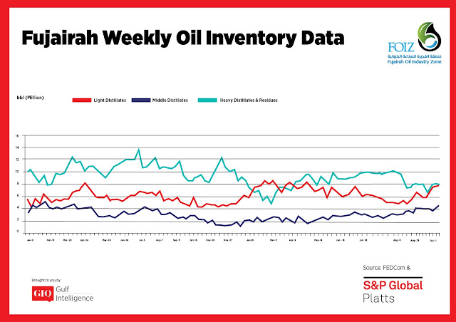 Chart Attribute: Fujairah Weekly Oil Inventory Data (Jan 9, 2017 - Oct. 15, 2018) / Source: The Gulf Intelligence