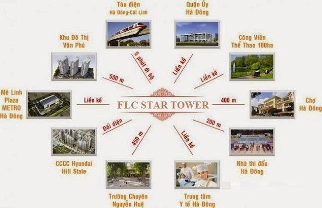 Liên kết chung cư FLC Star Tower