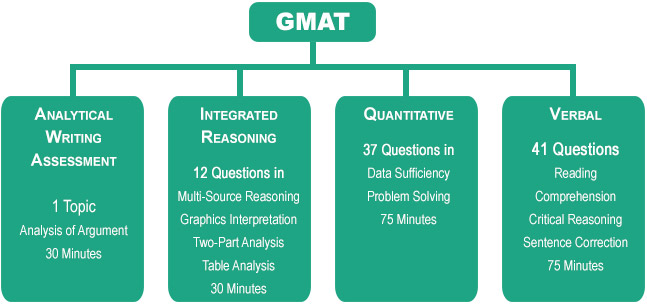 Gmat Questions And Answers Pdf