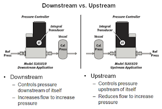 downstream vs upstream pressure control diagram