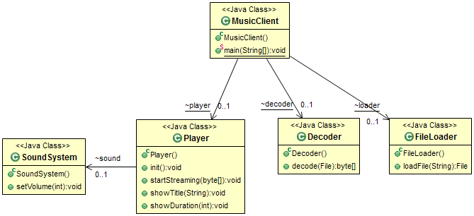 Java Design Patterns Tutorial: A best place to learn ...