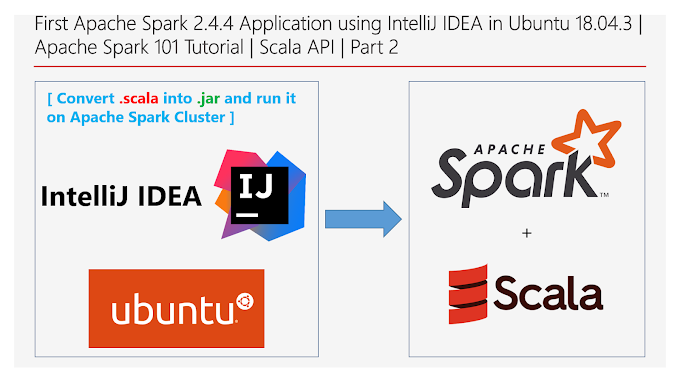 Apache Spark 101 Tutorial | First Apache Spark Application using IntelliJ IDEA in Ubuntu 18.04.3 | Part 2