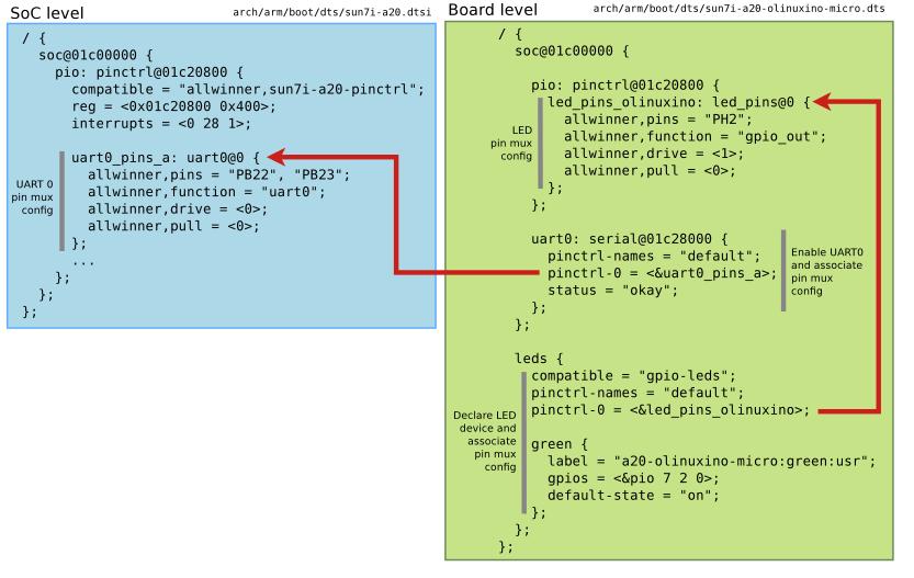 Linux Kernel Hacks: Beaglebone으로 알아보는 linux kernel(3 10 x