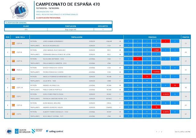 TERCERA JORNADA CTO DE ESPAÑA 470