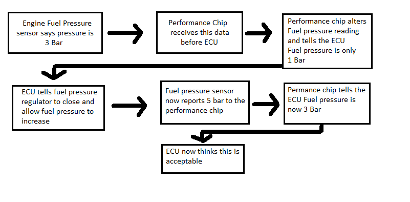 Search Results Ecu Remapping Vs Chip Performance Tuning