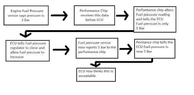 Mechanicalee Automotive Blog: ECU Remapping Vs Chip