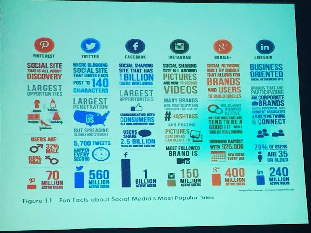 Social Media Metrics 2016
