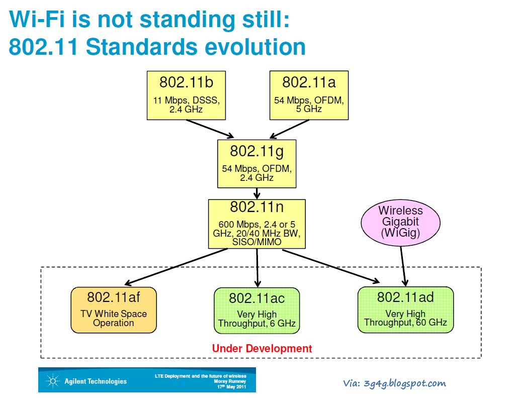 The following is from a presentation by Agilent in LTE World Summit last  year. It summarises the 802.11 standards, the Spectrum available and  deployment use ...