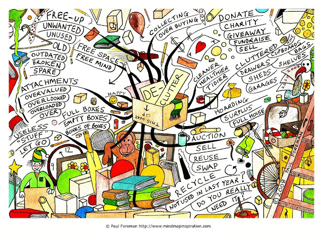 الخرائط الذهنية Mind Maps - بيزنس بالمصرى