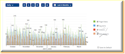 No.of visitors in the blog last 6 months.