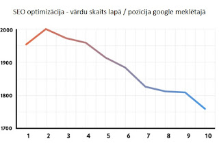 seo optimizācija vārdu skaits