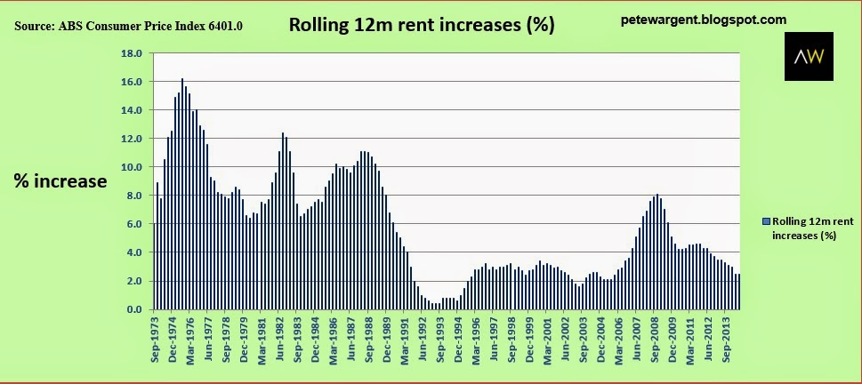 Rolling 12m rent increases