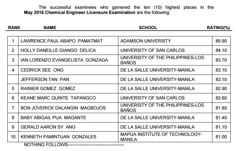 Top 10 Chemeng 2016 PRC Releases May Chemical Engineer Board Exam Results