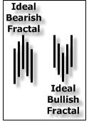 Fractals in trading