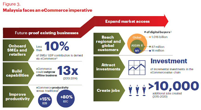 Malaysia faces an eCommerce imperative