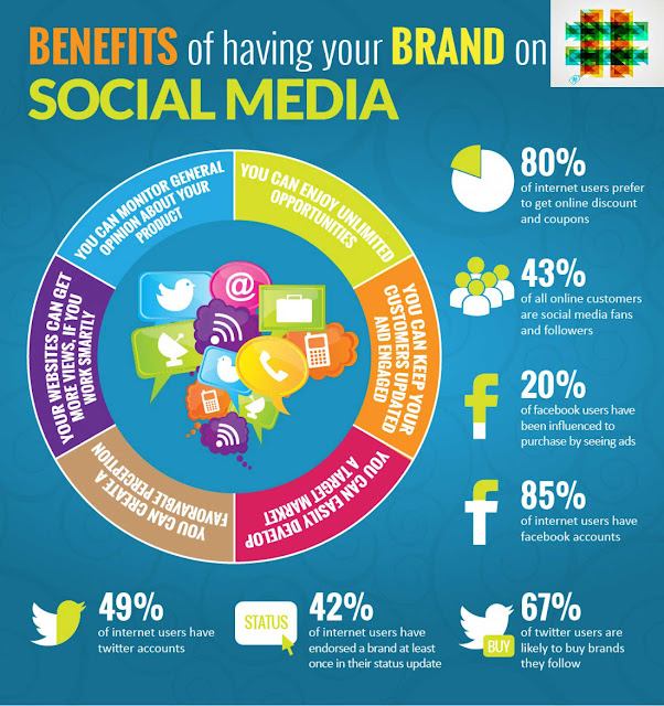 Benefits of your brand on Social Media via #hshdsh