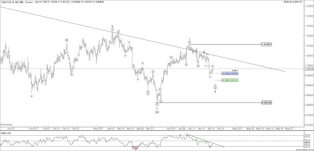USDCHF 4 HR Elliott Wave Chart