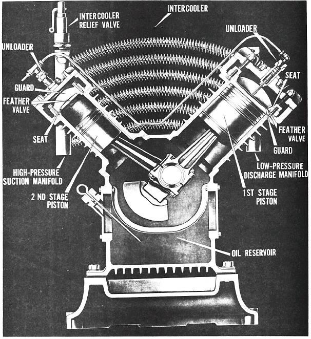 Mechanical Equipment and Maintenance: Air Compressors