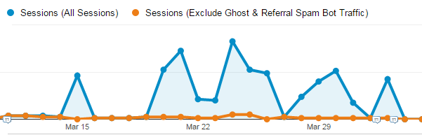 Fixing Spam Referrals and Ghost Sessions within Google