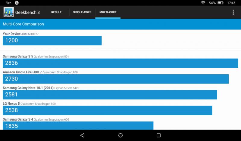 GizmosTek : $50 Amazon Fire 5th Generation Tablet