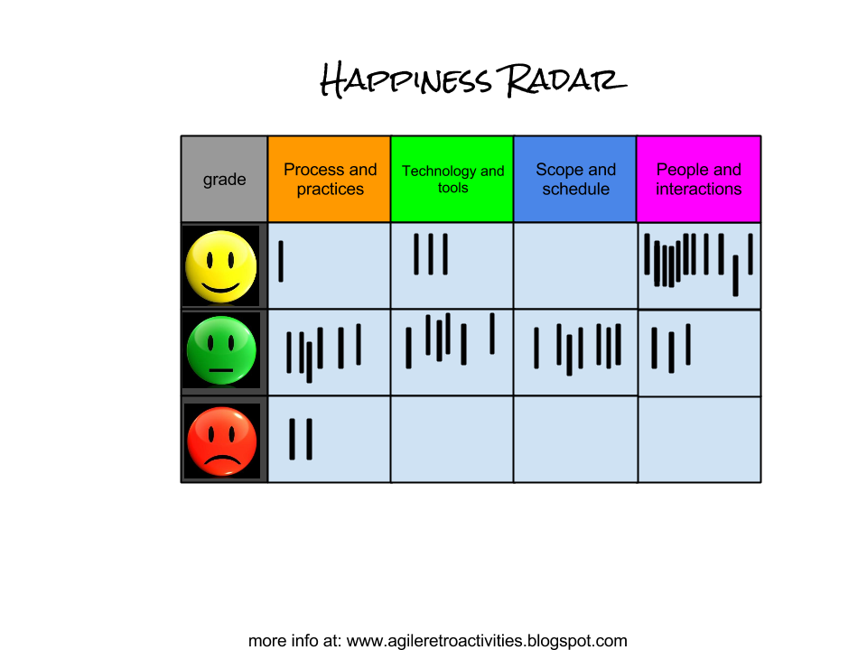 Happiness radar -> 3 Ls -> Dot Voting | Fun Retrospectives