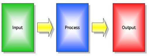 Soal Akuntansi : Sistem Informasi dan Akuntansi Lengkap