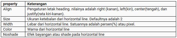 Cara mudah belajar horizontal line di html