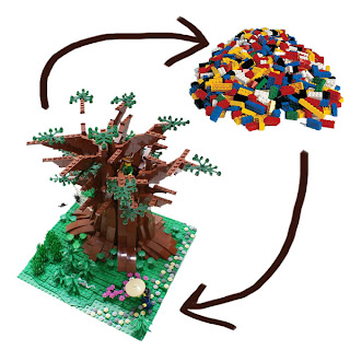 Lego analogy of the biogeochemical cycle