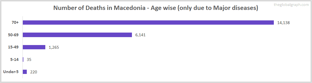 Number of Deaths in Macedonia - Age wise (only due to Major diseases)