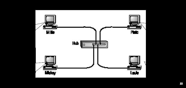 Topologi Logic Ethernet