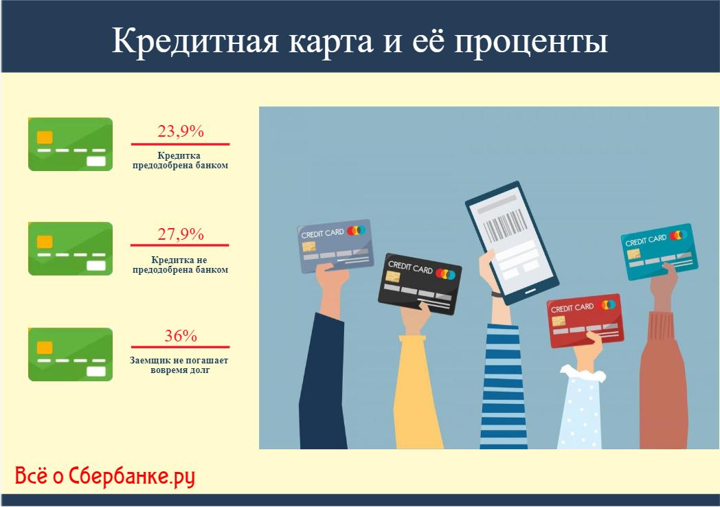 как узнавать проценты кредита сбербанк получить кредит с плохой истории