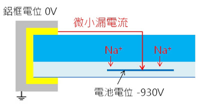 圖2 鋁框與電池間電位差