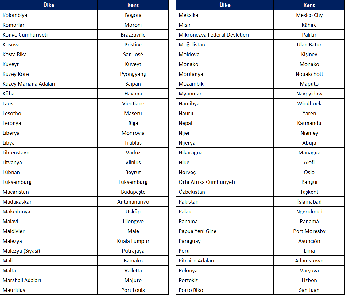 Ülkeler ve başkentleri