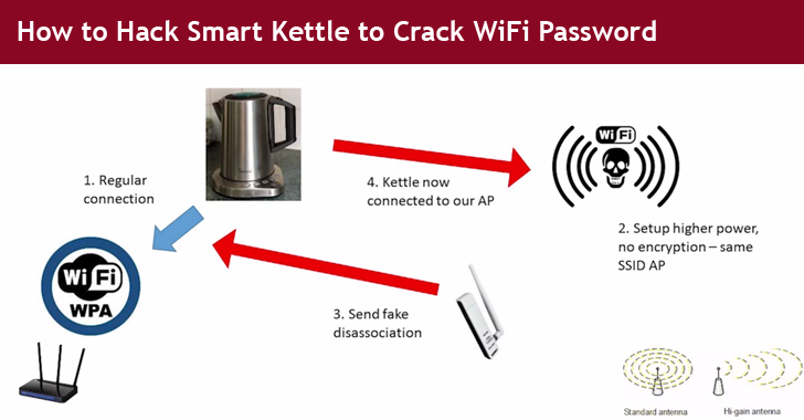Cracking Wifi Passwords By Hacking Into Smart Kettles