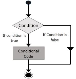 Source code Pencabangan if Bersarang di C++