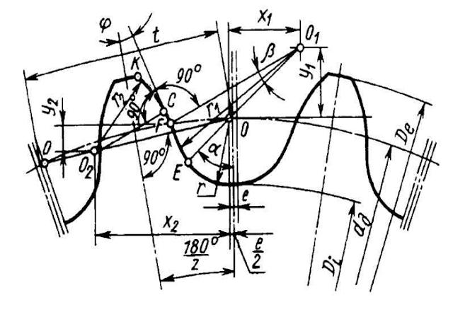 Геометрические размеры звездочки приводной роликовой цепи