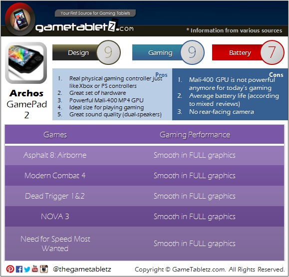 Archos Gamepad 2 benchmarks and gaming performance