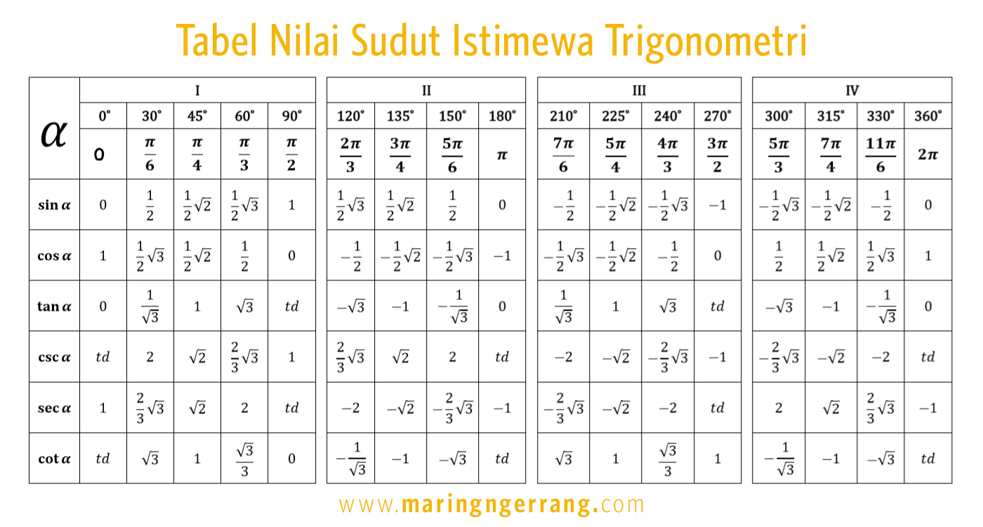 Tabel Lengkap Nilai Sudut Istimewa Trigonometri