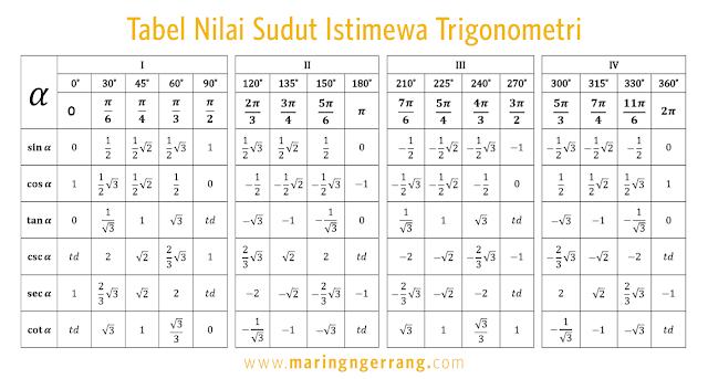 Tabel Lengkap Sudut Istimewa Trigonometri