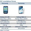 Samsung Galaxy S4 Leaked Spec Sheet Confirms CPU, March Arrival [Rumor] | Technosnap