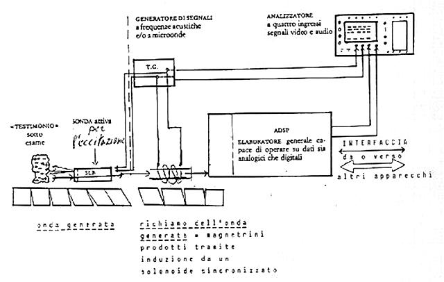 Supuestos planos del Cronovisor. Es posible que el artefacto y sus planos se escondan en las bóvedas del Vaticano, junto con otros grandes secretos de la humanidad.