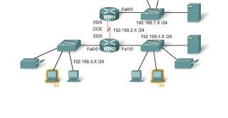Sotto-reti LAN