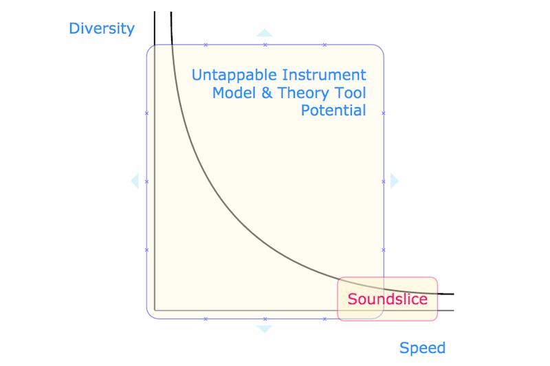 Soundslice's Achilles Heel. #VisualFutureOfMusic #WorldMusicInstrumentAndTheory