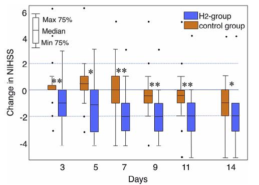 図:脳卒中の水素ガス療法の効果