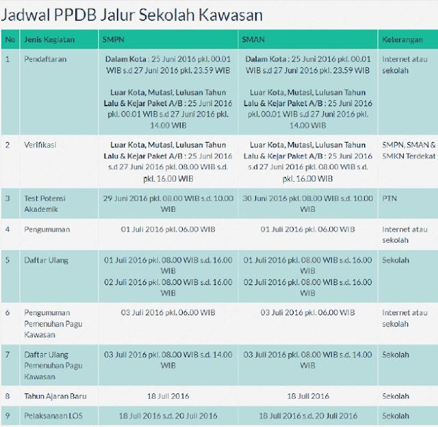 Jadwal PPDB Online SMPN dan SMAN Surabaya 2016 Jalur Sekolah Kawasan