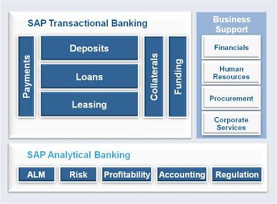 SAP Transactional Banking