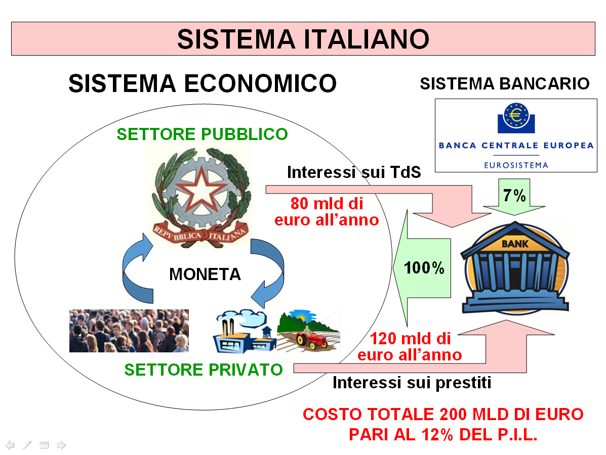 SLIDES MONETA BANCARIA