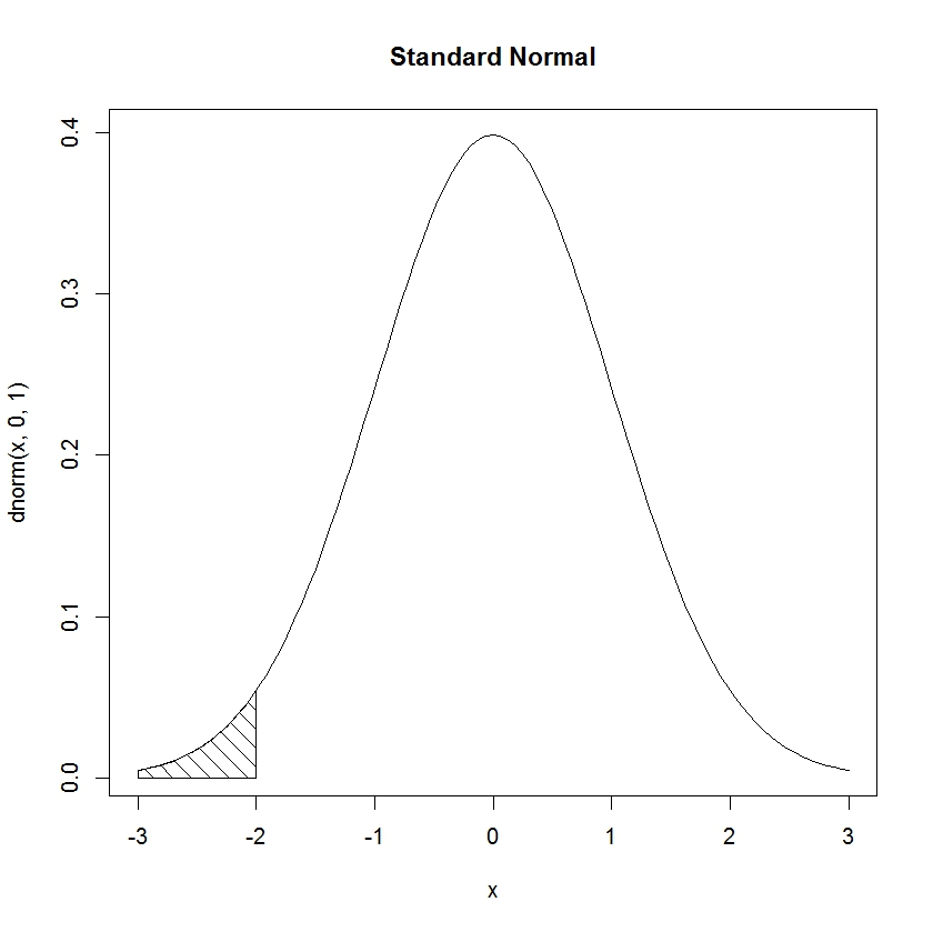 R graph gallery: RG#47: shaded normal curve
