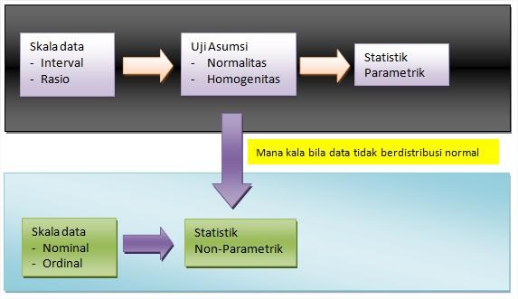 2017 statistik sains dari gambar diatas kita dapat menggunakan uji statistik berdasarkan jenis data yang diperoleh dan persyaratan uji asumsi untuk statistik parametrik ccuart Gallery