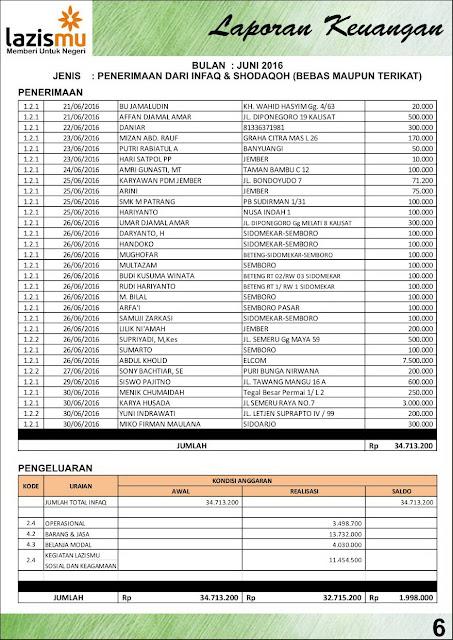 Laporan Lazismu Bulan Juni & Juli 2016 Hal-6